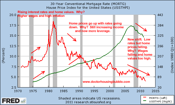 mortgage rates us home values