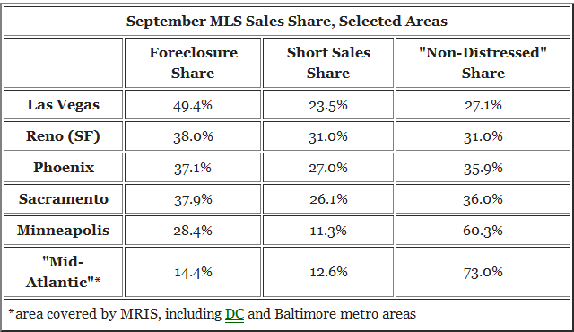 short sale data