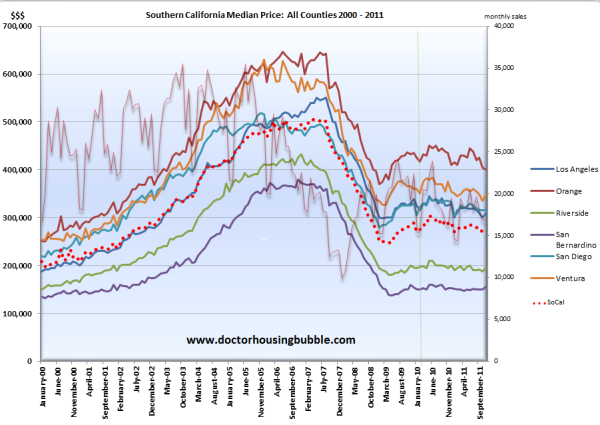 socal home values dec 2011