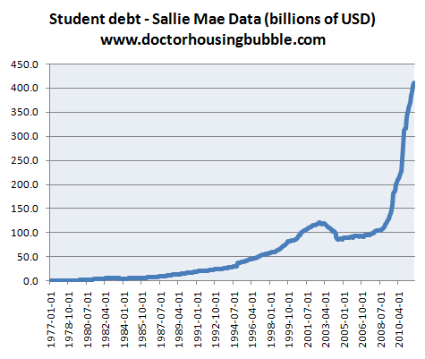 student debt sallie mae data