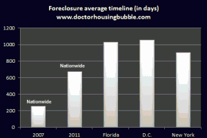average foreclosure timeline » Dr. Housing Bubble Blog