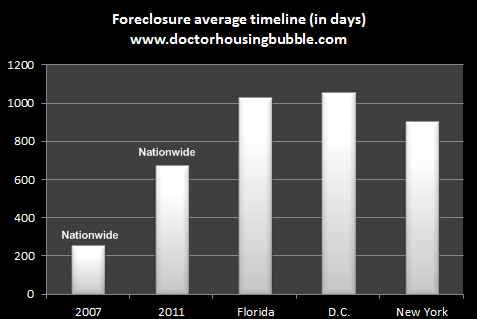 average foreclosure timeline