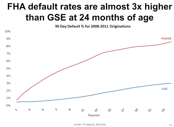 fha default rates