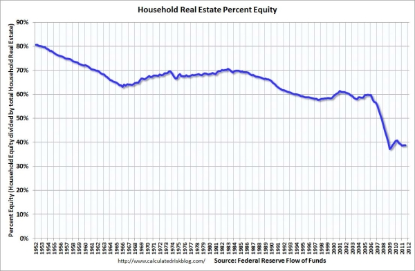 household equity in real estate Q3FlowPercentEquity