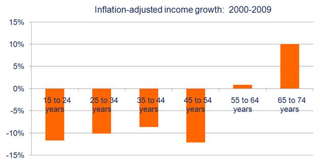 income by age group growth