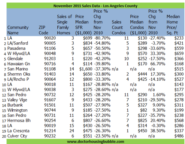 los angeles county nov 2011 sales data