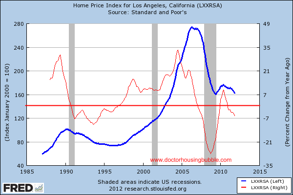 los angeles home prices