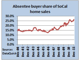 socal home buyers dec 2011