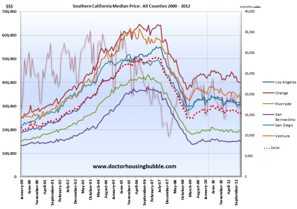 socal home sales data county