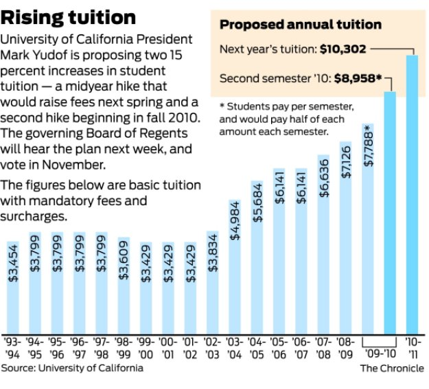 uc tuition california