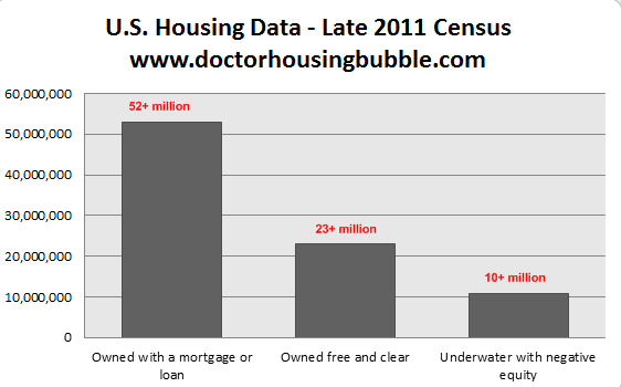 us housing data 2011 owners negative equity