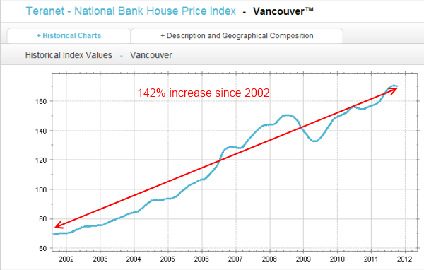 vancouver home prices