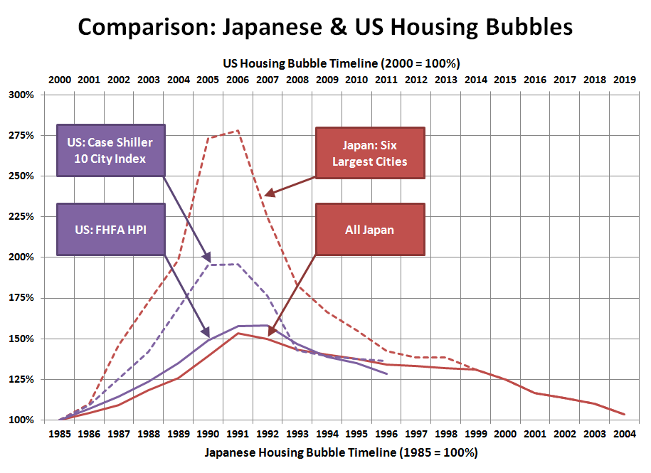 Japanese-US-Housing-Bubbles_2011
