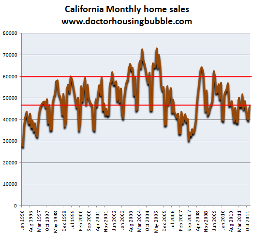 california monthly home sales