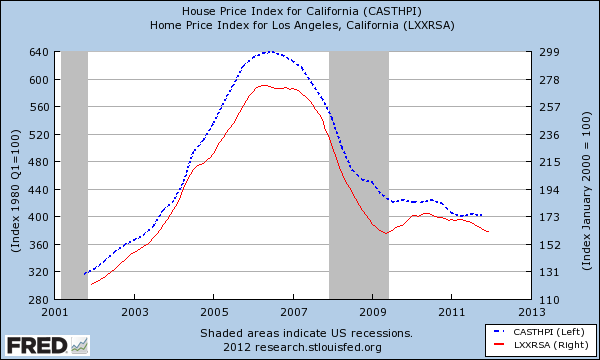 home prices california