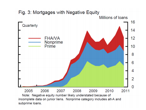 homes-with-negative-equity