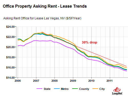 office property rents