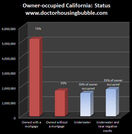 owner occupied California status