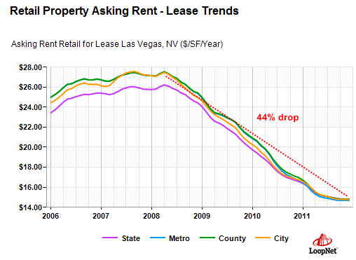 retail property las vegas rents