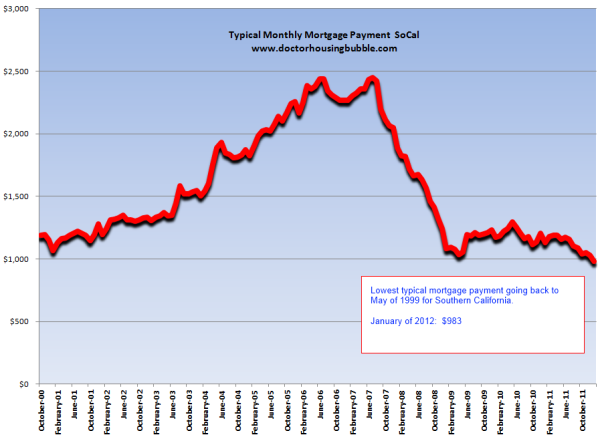 socal typical mortgage payment