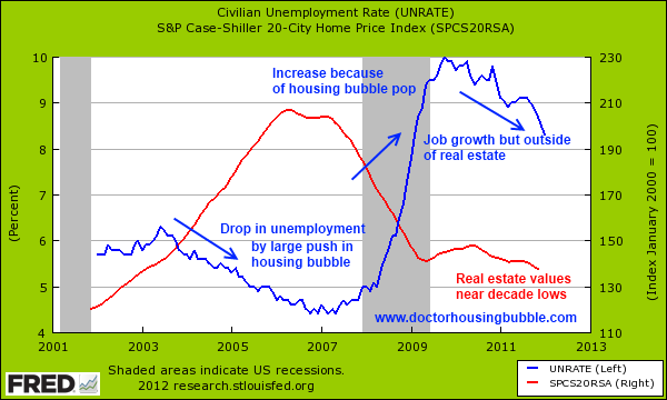 unemployment rate and housing prices