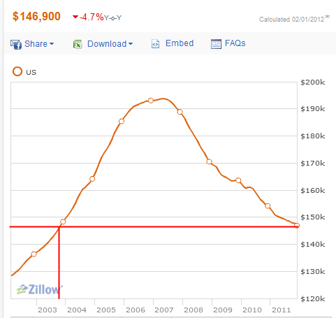 us home prices