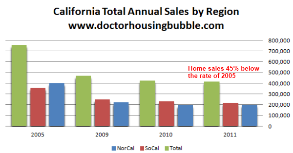 California total annual home sales