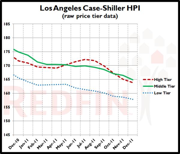 LA-Case-Shiller-Tiers-Zoom_2011-12