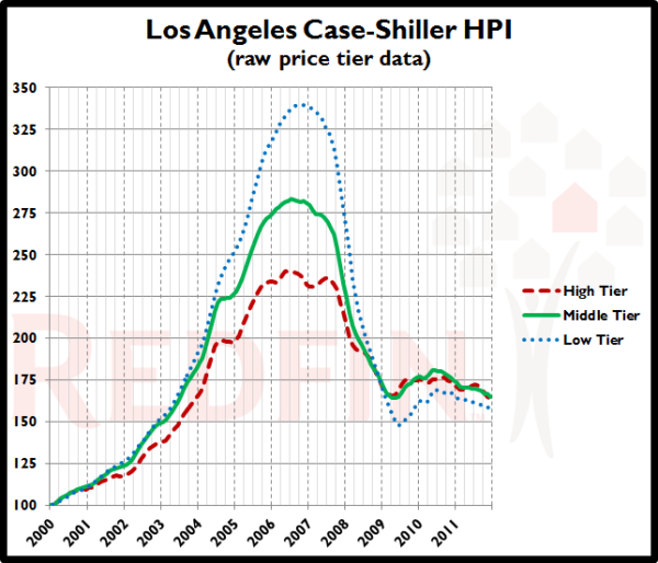 LA-Case-Shiller-Tiers_2011-12