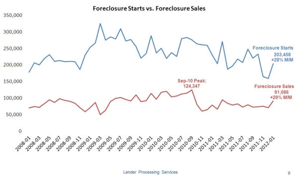 LPSForeclosureJan2012