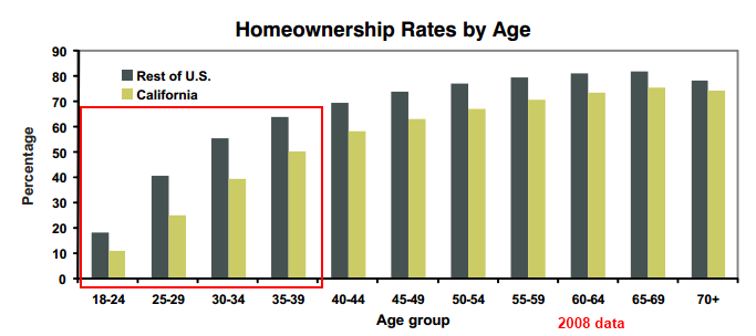 california home ownership by age