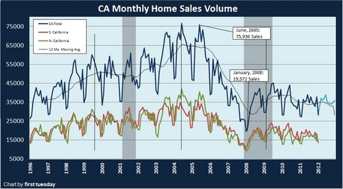california home sales 1996 to 2012