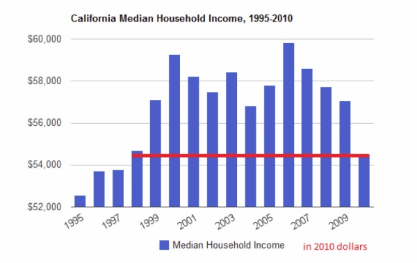 california household incomes