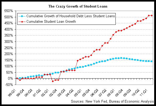 crazy student loans 2011-q2