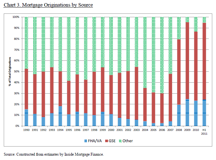 mortgage originations by source government backed loans