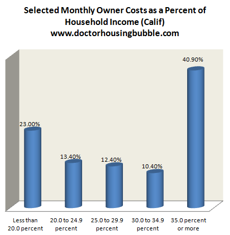 owner costs as a percent of household income