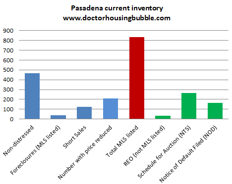 pasadena current inventory