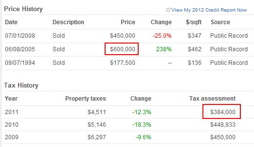 price costa mesa history