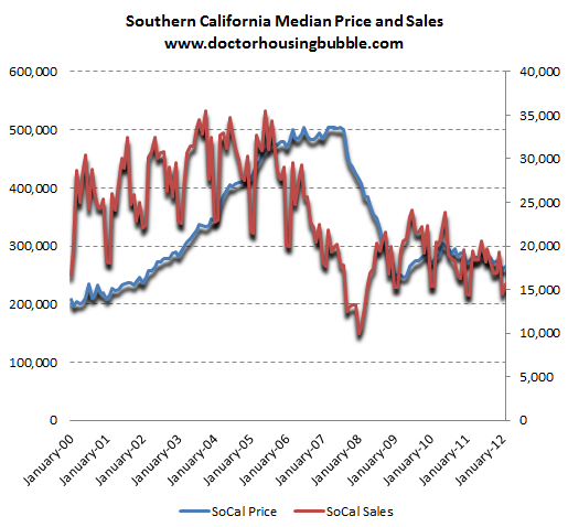 socal home prices and sales