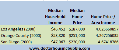 socal three counties income and home prices 2000