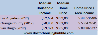 socal three counties income and home prices