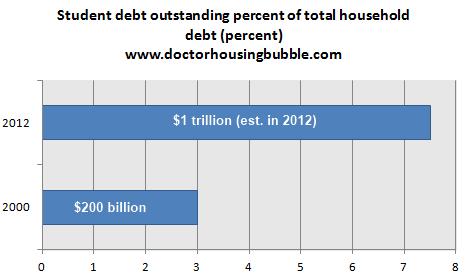 student debt outstanding 2012