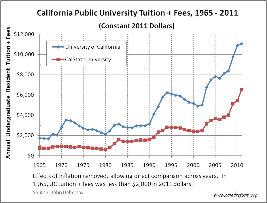 uc-and-csu-tuition-constant-2011-1965-to-2011