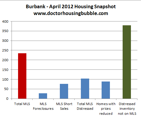 burbank housing data