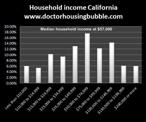 california household income