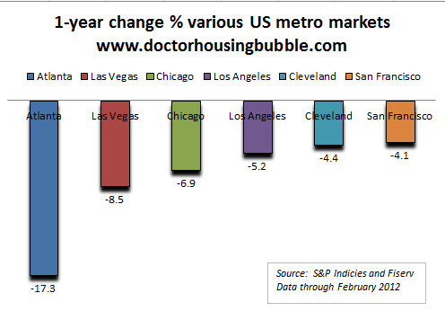 case shiller 2012 one year change metro areas