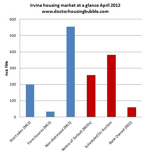 irvine housing inventory april 2012