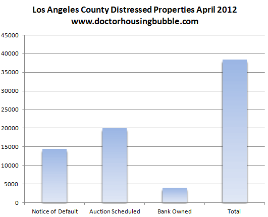 los angeles county inventory 2012