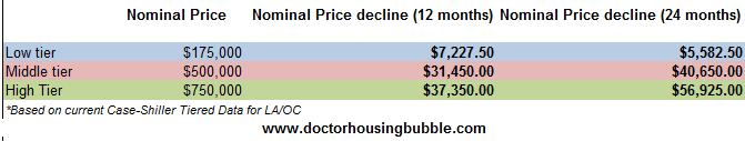 price declines LA OC tiers