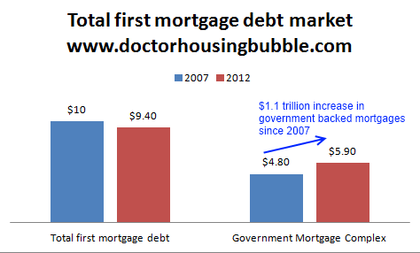 total mortgage market debt 2012